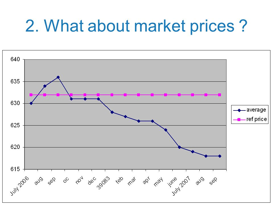 2. What about market prices
