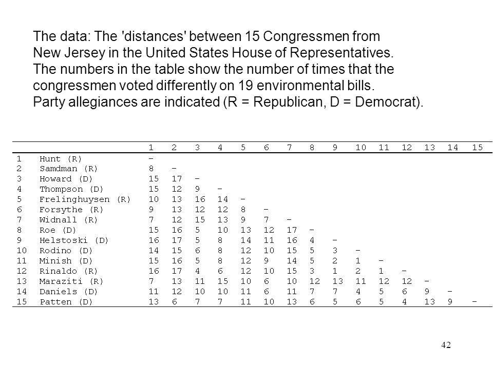 42 The data: The 'distances' between 15 Congressmen from New Jersey in the United States House of Representatives. The numbers in the table show the n