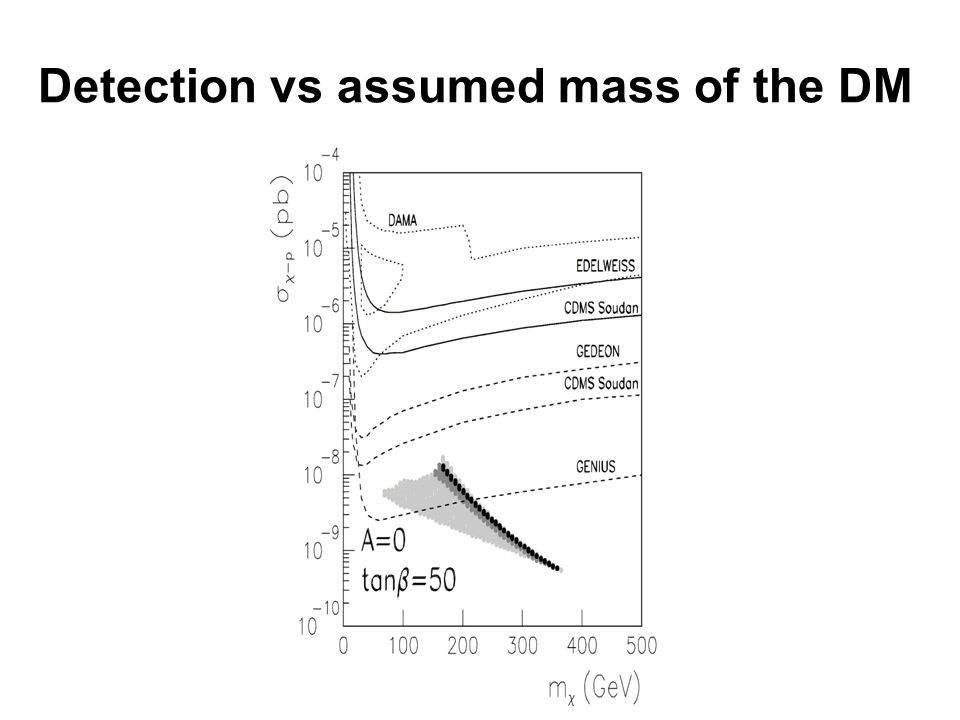 Detection vs assumed mass of the DM