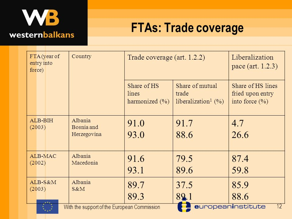 With the support of the European Commission 12 FTAs: Trade coverage FTA (year of entry into force) Country Trade coverage (art.