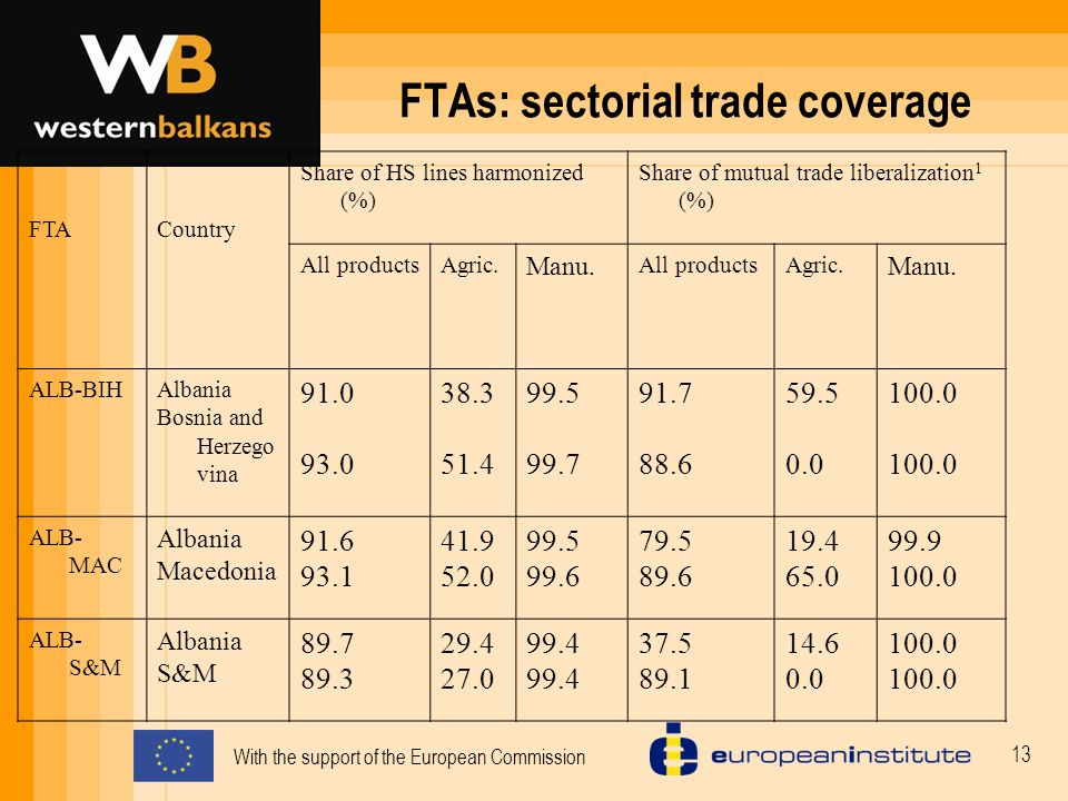With the support of the European Commission 13 FTAs: sectorial trade coverage FTACountry Share of HS lines harmonized (%) Share of mutual trade liberalization 1 (%) All productsAgric.