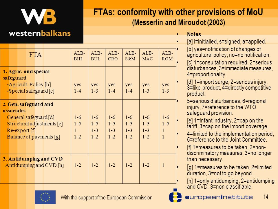 With the support of the European Commission 14 FTAs: conformity with other provisions of MoU (Messerlin and Miroudot (2003) Notes [a] i=initialled, s=signed, a=applied.
