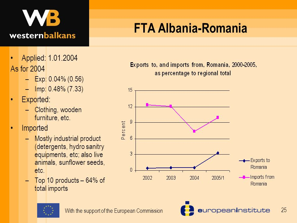 With the support of the European Commission 25 FTA Albania-Romania Applied: 1.01.2004 As for 2004 –Exp: 0.04% (0.56) –Imp: 0.48% (7.33) Exported: –Clothing, wooden furniture, etc.