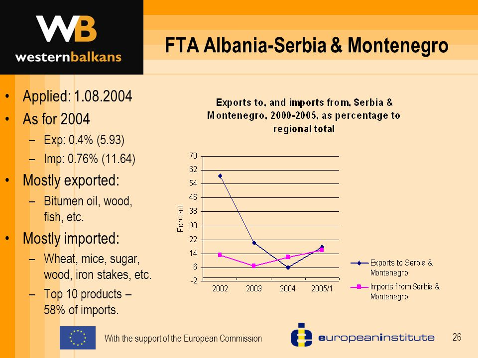 With the support of the European Commission 26 FTA Albania-Serbia & Montenegro Applied: 1.08.2004 As for 2004 –Exp: 0.4% (5.93) –Imp: 0.76% (11.64) Mostly exported: –Bitumen oil, wood, fish, etc.