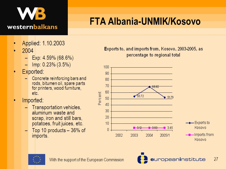 With the support of the European Commission 27 FTA Albania-UNMIK/Kosovo Applied: 1.10.2003 2004 –Exp: 4.59% (68.6%) –Imp: 0.23% (3.5%) Exported: –Concrete reinforcing bars and rods, bitumen oil, spare parts for printers, wood furniture, etc.