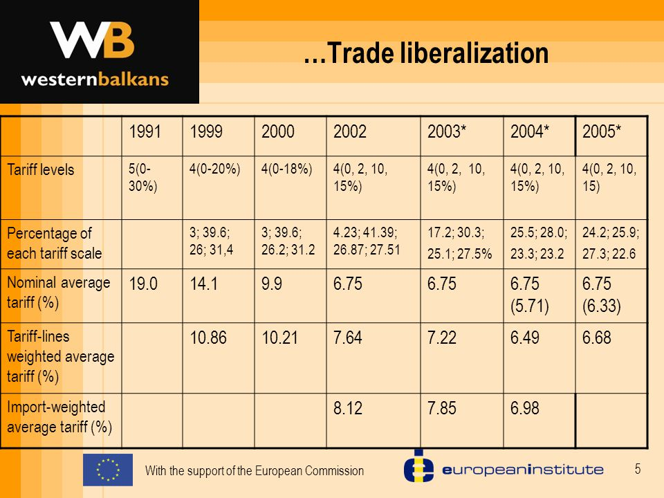With the support of the European Commission 5 …Trade liberalization 19911999200020022003*2004*2005* Tariff levels 5(0- 30%) 4(0-20%)4(0-18%)4(0, 2, 10, 15%) 4(0, 2, 10, 15) Percentage of each tariff scale 3; 39.6; 26; 31,4 3; 39.6; 26.2; 31.2 4.23; 41.39; 26.87; 27.51 17.2; 30.3; 25.1; 27.5% 25.5; 28.0; 23.3; 23.2 24.2; 25.9; 27.3; 22.6 Nominal average tariff (%) 19.014.19.96.75 6.75 (5.71) 6.75 (6.33) Tariff-lines weighted average tariff (%) 10.8610.217.647.226.496.68 Import-weighted average tariff (%) 8.127.856.98