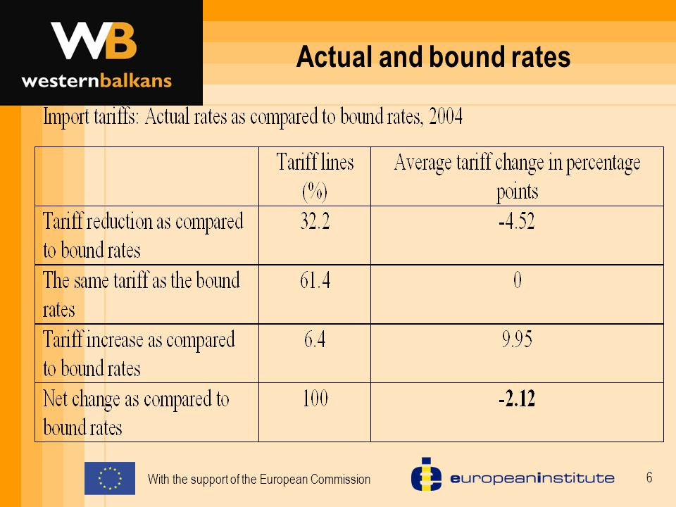 With the support of the European Commission 6 Actual and bound rates