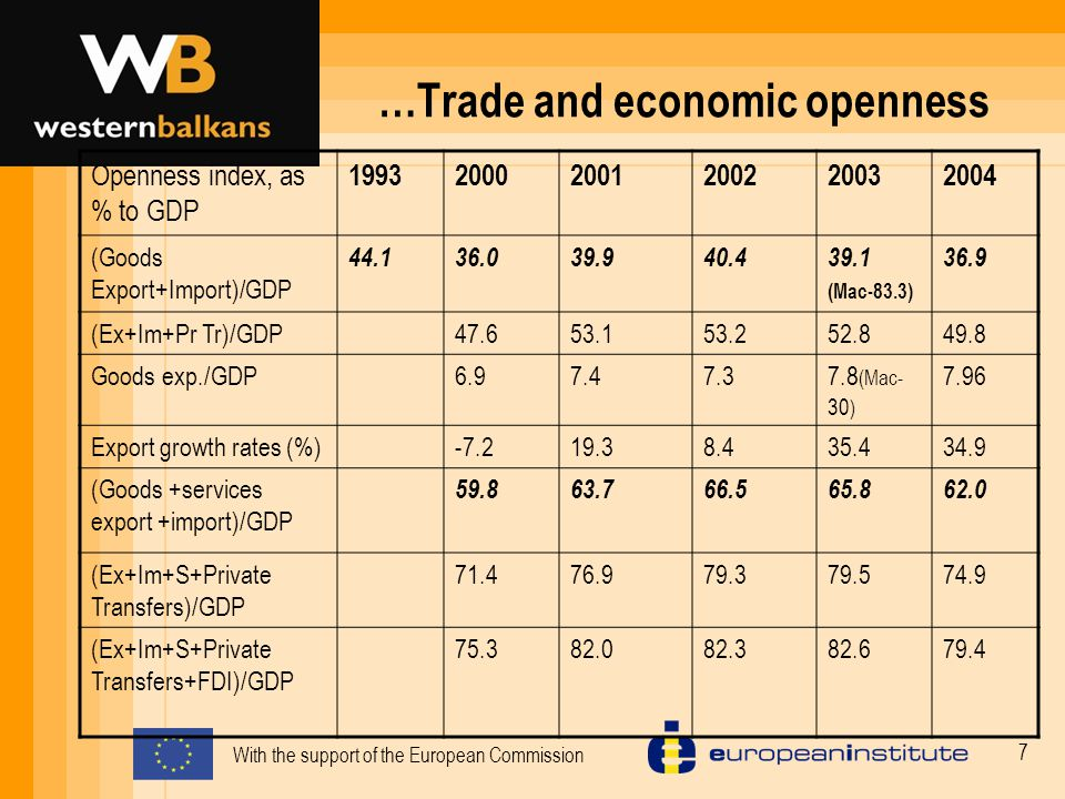 With the support of the European Commission 7 …Trade and economic openness Openness index, as % to GDP 199320002001200220032004 (Goods Export+Import)/GDP 44.136.039.940.439.1 (Mac-83.3) 36.9 (Ex+Im+Pr Tr)/GDP47.653.153.252.849.8 Goods exp./GDP6.97.47.37.8 (Mac- 30 ) 7.96 Export growth rates (%)-7.219.38.435.434.9 (Goods +services export +import)/GDP 59.863.766.565.862.0 (Ex+Im+S+Private Transfers)/GDP 71.476.979.379.574.9 (Ex+Im+S+Private Transfers+FDI)/GDP 75.382.082.382.679.4