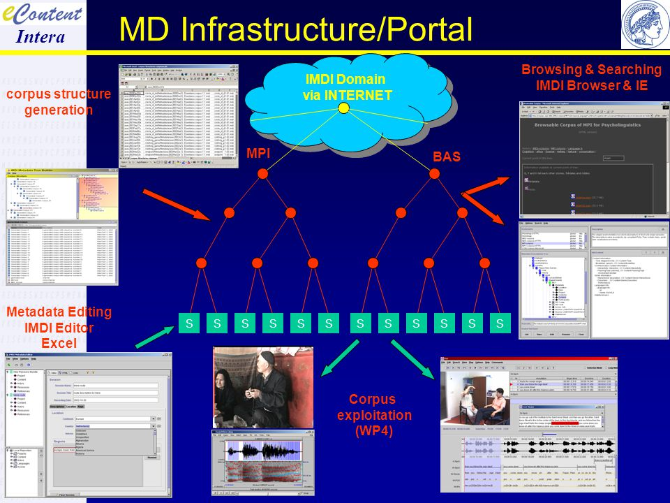 16 MD Infrastructure/Portal INTERA Review November 2003 corpus structure generation Metadata Editing IMDI Editor Excel IMDI Domain via INTERNET BAS MPI Browsing & Searching IMDI Browser & IE Corpus exploitation (WP4) SSSSSSSSSSSS HRELP Workshop London November 2003 Intera