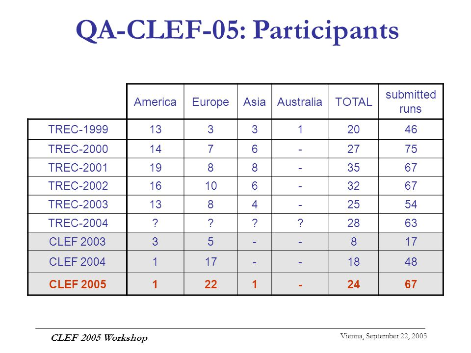Vienna, September 22, 2005 CLEF 2005 Workshop AmericaEuropeAsiaAustraliaTOTAL submitted runs TREC-1999133312046 TREC-20001476-2775 TREC-20011988-3567