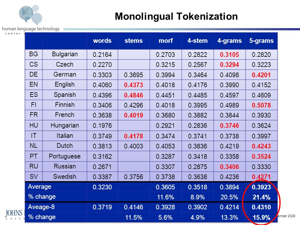 13 December 2008 Monolingual Tokenization