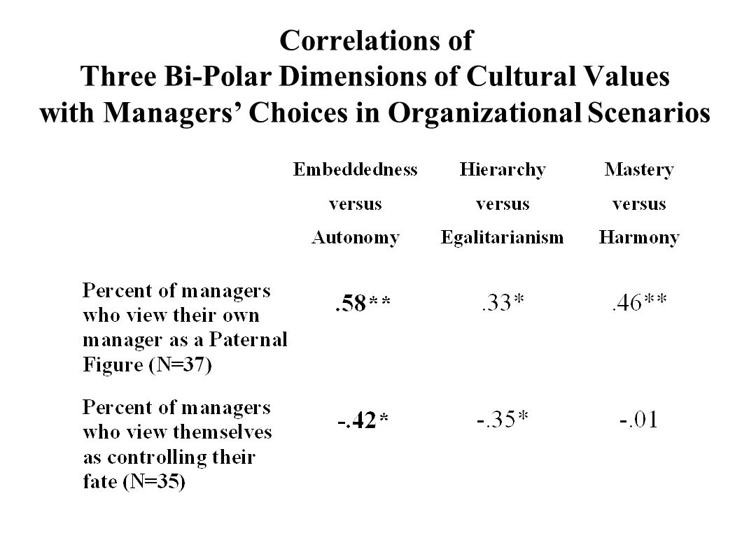 Correlations of Three Bi-Polar Dimensions of Cultural Values with Managers' Choices in Organizational Scenarios