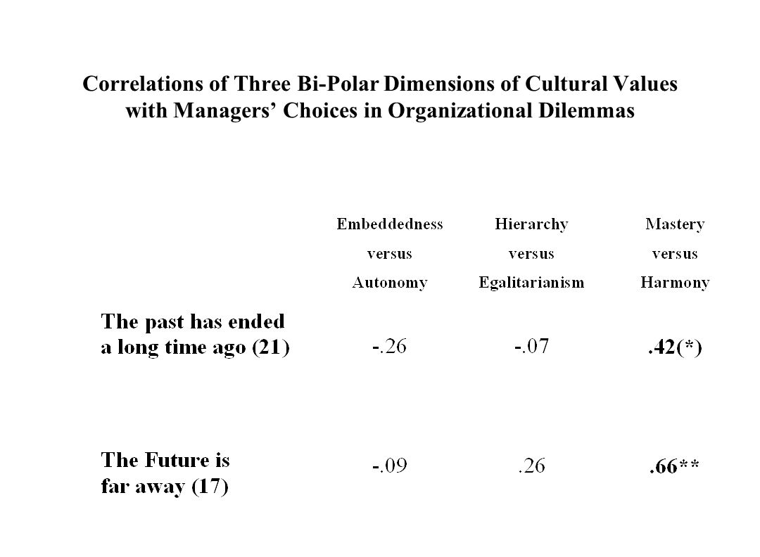 Correlations of Three Bi-Polar Dimensions of Cultural Values with Managers' Choices in Organizational Dilemmas