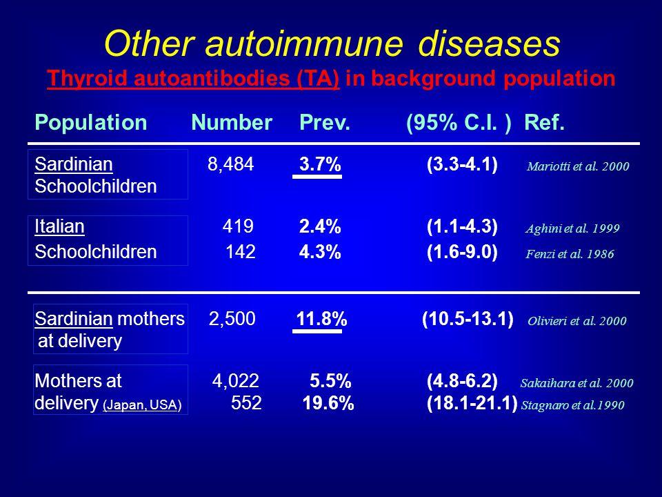 Other autoimmune diseases Thyroid autoantibodies (TA) in background population Population Number Prev.