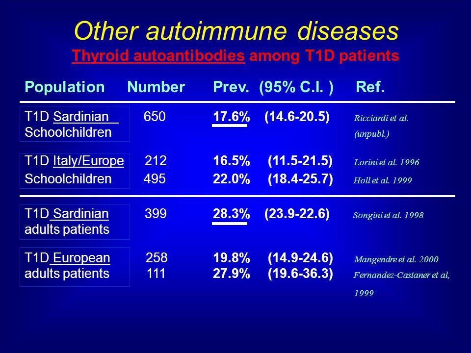 Other autoimmune diseases Thyroid autoantibodies among T1D patients Population Number Prev. (95% C.I. ) Ref. T1D Sardinian 650 17.6% (14.6-20.5) Ricci
