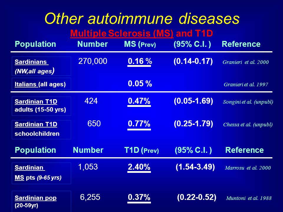 Other autoimmune diseases Multiple Sclerosis (MS) and T1D Population Number MS ( Prev) (95% C.I.