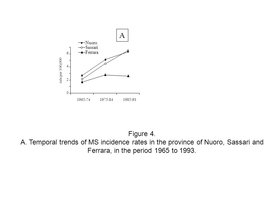 0 2 4 6 1965-741975-841985-93 Sassari Ferrara rate per 100,000 Nuoro A Figure 4. A. Temporal trends of MS incidence rates in the province of Nuoro, Sa