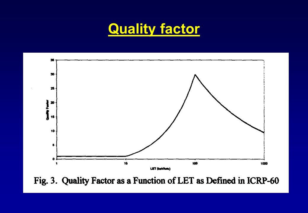 Quality factor
