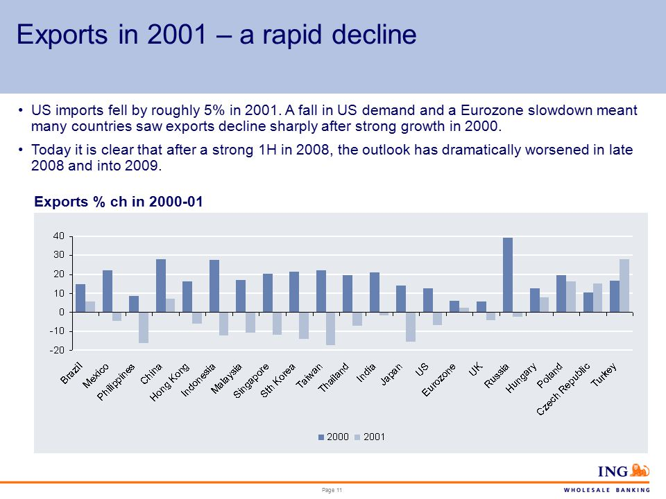Page 11 Exports in 2001 – a rapid decline Exports % ch in 2000-01 US imports fell by roughly 5% in 2001.