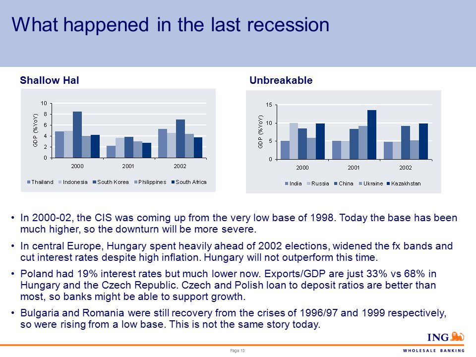 Page 13 What happened in the last recession Shallow HalUnbreakable In 2000-02, the CIS was coming up from the very low base of 1998.