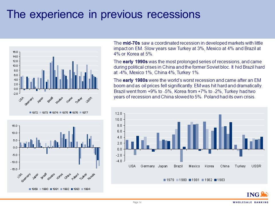 Page 14 The experience in previous recessions The mid-70s saw a coordinated recession in developed markets with little impact on EM.