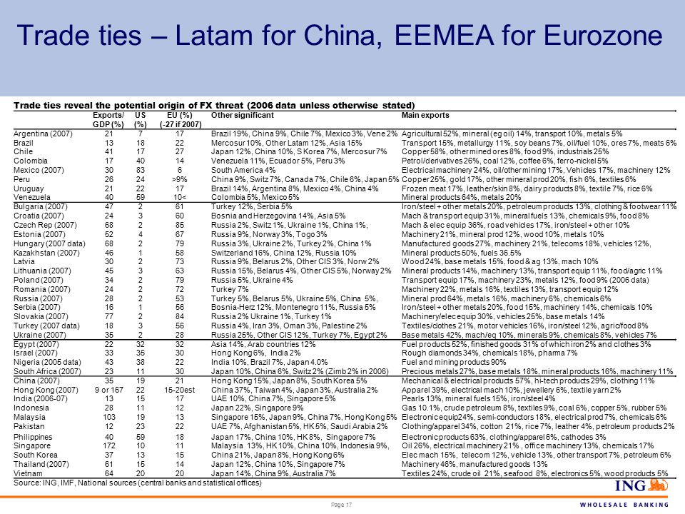Page 17 Trade ties – Latam for China, EEMEA for Eurozone Trade ties reveal the potential origin of FX threat (2006 data unless otherwise stated) Exports/ GDP (%) US (%) EU (%) (-27 if 2007) Other significantMain exports Argentina (2007)21717Brazil 19%, China 9%, Chile 7%, Mexico 3%, Vene 2%Agricultural 52%, mineral (eg oil) 14%, transport 10%, metals 5% Brazil131822Mercosur 10%, Other Latam 12%, Asia 15%Transport 15%, metallurgy 11%, soy beans 7%, oil/fuel 10%, ores 7%, meats 6% Chile411727Japan 12%, China 10%, S Korea 7%, Mercosur 7%Copper 58%, other mined ores 8%, food 9%, industrials 25% Colombia174014Venezuela 11%, Ecuador 5%, Peru 3%Petrol/derivatives 26%, coal 12%, coffee 6%, ferro-nickel 5% Mexico (2007)30836South America 4%Electrical machinery 24%, oil/other mining 17%, Vehicles 17%, machinery 12% Peru2624>9%China 9%, Switz 7%, Canada 7%, Chile 6%, Japan 5%Copper 25%, gold 17%, other mineral prod 20%, fish 6%, textiles 6% Uruguay212217Brazil 14%, Argentina 8%, Mexico 4%, China 4%Frozen meat 17%, leather/skin 8%, dairy products 8%, textile 7%, rice 6% Venezuela405910<Colombia 5%, Mexico 5%Mineral products 64%, metals 20% Bulgaria (2007)47261Turkey 12%, Serbia 5%Iron/steel + other metals 20%, petroleum products 13%, clothing & footwear 11% Croatia (2007)24360Bosnia and Herzegovina 14%, Asia 5%Mach & transport equip 31%, mineral fuels 13%, chemicals 9%, food 8% Czech Rep (2007)68285Russia 2%, Switz 1%, Ukraine 1%, China 1%,Mach & elec equip 36%, road vehicles 17%, iron/steel + other 10% Estonia (2007)52467Russia 9%, Norway 3%, Togo 3%Machinery 21%, mineral prod 12%, wood 10%, metals 10% Hungary (2007 data)68279Russia 3%, Ukraine 2%, Turkey 2%, China 1%Manufactured goods 27%, machinery 21%, telecoms 18%, vehicles 12%, Kazakhstan (2007)46158Switzerland 16%, China 12%, Russia 10%Mineral products 50%, fuels 36.5% Latvia30273Russia 9%, Belarus 2%, Other CIS 3%, Norw 2%Wood 24%, base metals 15%, food & ag 13%, mach 10% Lithuania (2007)45363Russia 15%, Belarus 4%, Other CIS 5%, Norway 2%Mineral products 14%, machinery 13%, transport equip 11%, food/agric 11% Poland (2007)34279Russia 5%, Ukraine 4%Transport equip 17%, machinery 23%, metals 12%, food 9% (2006 data) Romania (2007)24272Turkey 7%Machinery 22%, metals 16%, textiles 13%, transport equip 12% Russia (2007)28253Turkey 5%, Belarus 5%, Ukraine 5%, China 5%,Mineral prod 64%, metals 16%, machinery 6%, chemicals 6% Serbia (2007)16156Bosnia-Herz 12%, Montenegro 11%, Russia 5%Iron/steel + other metals 20%, food 15%, machinery 14%, chemicals 10% Slovakia (2007)77284Russia 2% Ukraine 1%, Turkey 1%Machinery/elec equip 30%, vehicles 25%, base metals 14% Turkey (2007 data)18356Russia 4%, Iran 3%, Oman 3%, Palestine 2%Textiles/clothes 21%, motor vehicles 16%, iron/steel 12%, agric/food 8% Ukraine (2007)35228Russia 25%, Other CIS 12%, Turkey 7%, Egypt 2%Base metals 42%, mach/eq 10%, minerals 9%, chemicals 8%, vehicles 7% Egypt (2007)2232 Asia 14%, Arab countries 12%Fuel products 52%, finished goods 31% of which iron 2% and clothes 3% Israel (2007)333530Hong Kong 6%, India 2%Rough diamonds 34%, chemicals 18%, pharma 7% Nigeria (2005 data)433822India 10%, Brazil 7%, Japan 4.0%Fuel and mining products 90% South Africa (2007)231130Japan 10%, China 6%, Switz 2% (Zimb 2% in 2006)Precious metals 27%, base metals 18%, mineral products 16%, machinery 11% China (2007)351921Hong Kong 15%, Japan 8%, South Korea 5%Mechanical & electrical products 57%, hi-tech products 29%, clothing 11% Hong Kong (2007)9 or 1672215-20estChina 37%, Taiwan 4%, Japan 3%, Australia 2%Apparel 39%, electrical mach 10%, jewellery 6%, textile yarn 2% India (2006-07)131517UAE 10%, China 7%, Singapore 5%Pearls 13%, mineral fuels 15%, iron/steel 4% Indonesia281112Japan 22%, Singapore 9%Gas 10.1%, crude petroleum 8%, textiles 9%, coal 6%, copper 5%, rubber 5% Malaysia1031913Singapore 15%, Japan 9%, China 7%, Hong Kong 5%Electronic equip24%, semi-conductors 18%, electrical prod 7%, chemicals 6% Pakistan122322UAE 7%, Afghanistan 5%, HK 5%, Saudi Arabia 2%Clothing/apparel 34%, cotton 21%, rice 7%, leather 4%, petroleum products 2% Philippines405918Japan 17%, China 10%, HK 8%, Singapore 7%Electronic products 63%, clothing/apparel 6%, cathodes 3% Singapore1721011Malaysia 13%, HK 10%, China 10%, Indonesia 9%,Oil 26%, electrical machinery 21%, office machinery 13%, chemicals 17% South Korea371315China 21%, Japan 8%, Hong Kong 6%Elec mach 15%, telecom 12%, vehicle 13%, other transport 7%, petroleum 6% Thailand (2007)611514Japan 12%, China 10%, Singapore 7%Machinery 46%, manufactured goods 13% Vietnam6420 Japan 14%, China 9%, Australia 7%Textiles 24%, crude oil 21%, seafood 8%, electronics 5%, wood products 5% Source: ING, IMF, National sources (central banks and statistical offices)