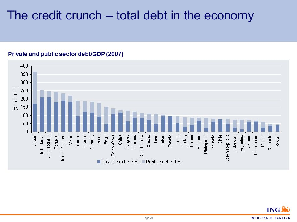 Page 20 The credit crunch – total debt in the economy Private and public sector debt/GDP (2007)
