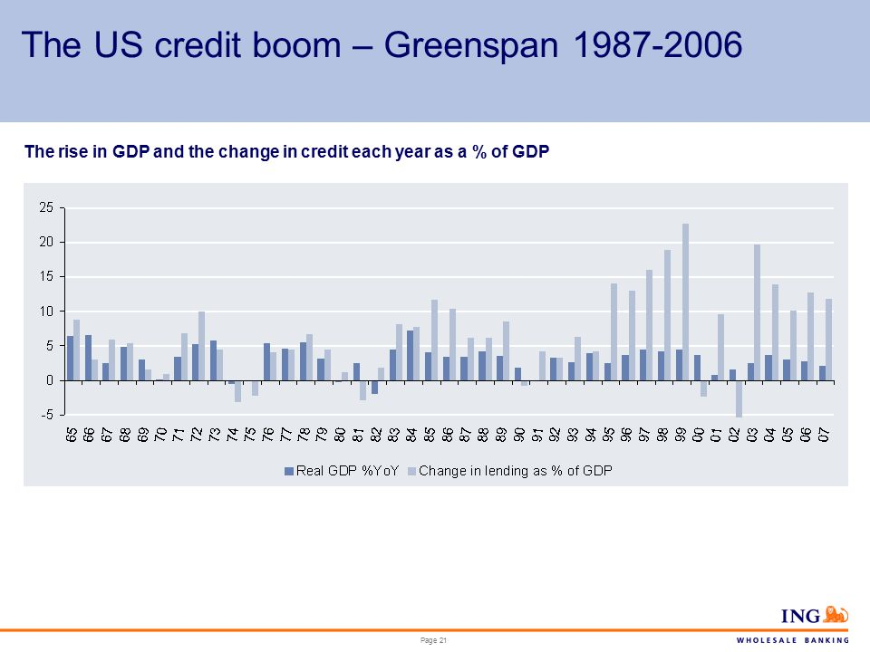 Page 21 The US credit boom – Greenspan 1987-2006 The rise in GDP and the change in credit each year as a % of GDP
