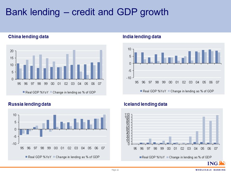 Page 22 Bank lending – credit and GDP growth China lending dataIndia lending data Russia lending dataIceland lending data