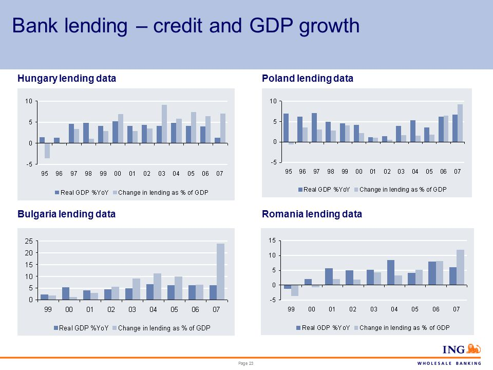 Page 23 Bank lending – credit and GDP growth Hungary lending dataPoland lending data Bulgaria lending dataRomania lending data