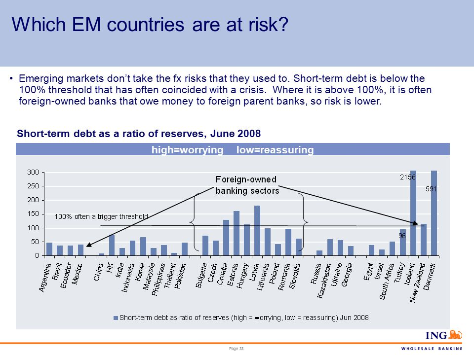 Page 33 Which EM countries are at risk.
