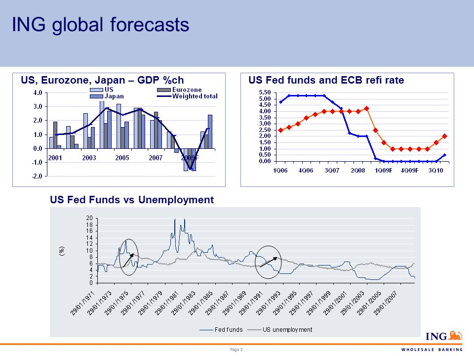 Page 3 ING global forecasts US, Eurozone, Japan – GDP %chUS Fed funds and ECB refi rate US Fed Funds vs Unemployment