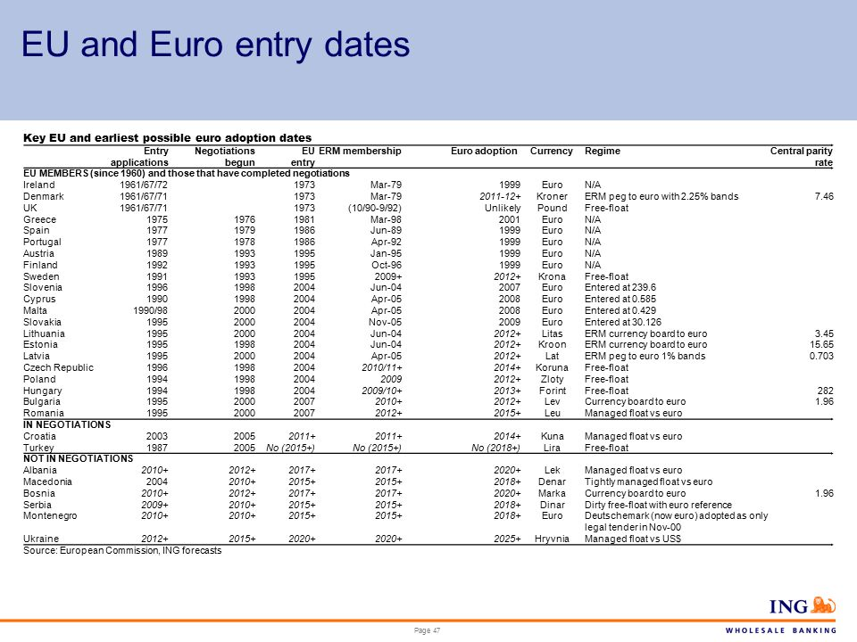 Page 47 EU and Euro entry dates Key EU and earliest possible euro adoption dates Entry applications Negotiations begun EU entry ERM membershipEuro adoptionCurrencyRegimeCentral parity rate EU MEMBERS (since 1960) and those that have completed negotiations Ireland1961/67/721973Mar-791999EuroN/A Denmark1961/67/711973Mar-792011-12+KronerERM peg to euro with 2.25% bands7.46 UK1961/67/711973(10/90-9/92)UnlikelyPoundFree-float Greece197519761981Mar-982001EuroN/A Spain197719791986Jun-891999EuroN/A Portugal197719781986Apr-921999EuroN/A Austria198919931995Jan-951999EuroN/A Finland199219931995Oct-961999EuroN/A Sweden1991199319952009+2012+KronaFree-float Slovenia199619982004Jun-042007EuroEntered at 239.6 Cyprus199019982004Apr-052008EuroEntered at 0.585 Malta1990/9820002004Apr-052008EuroEntered at 0.429 Slovakia199520002004Nov-052009EuroEntered at 30.126 Lithuania199520002004Jun-042012+LitasERM currency board to euro3.45 Estonia199519982004Jun-042012+KroonERM currency board to euro15.65 Latvia199520002004Apr-052012+LatERM peg to euro 1% bands0.703 Czech Republic1996199820042010/11+2014+KorunaFree-float Poland19941998200420092012+ZlotyFree-float Hungary1994199820042009/10+2013+ForintFree-float282 Bulgaria1995200020072010+2012+LevCurrency board to euro1.96 Romania1995200020072012+2015+LeuManaged float vs euro IN NEGOTIATIONS Croatia200320052011+ 2014+KunaManaged float vs euro Turkey19872005No (2015+) No (2018+)LiraFree-float NOT IN NEGOTIATIONS Albania2010+2012+2017+ 2020+LekManaged float vs euro Macedonia20042010+2015+ 2018+DenarTightly managed float vs euro Bosnia2010+2012+2017+ 2020+MarkaCurrency board to euro1.96 Serbia2009+2010+2015+ 2018+DinarDirty free-float with euro reference Montenegro2010+ 2015+ 2018+EuroDeutschemark (now euro) adopted as only legal tender in Nov-00 Ukraine2012+2015+2020+ 2025+HryvniaManaged float vs US$ Source: European Commission, ING forecasts