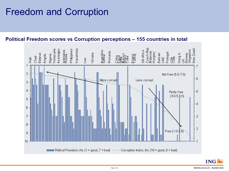 Page 59 Freedom and Corruption Political Freedom scores vs Corruption perceptions – 155 countries in total