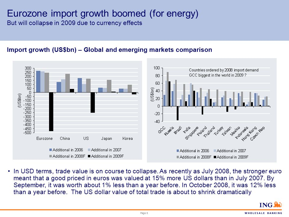 Page 6 Eurozone import growth boomed (for energy) But will collapse in 2009 due to currency effects Import growth (US$bn) – Global and emerging markets comparison In USD terms, trade value is on course to collapse.