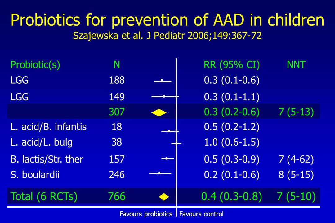 Probiotic(s)NRR (95% CI)NNT LGG1880.3 (0.1-0.6) LGG1490.3 (0.1-1.1) 3070.3 (0.2-0.6)7 (5-13) L.