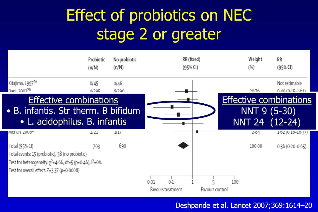 Effect of probiotics on NEC stage 2 or greater Effective combinations B.