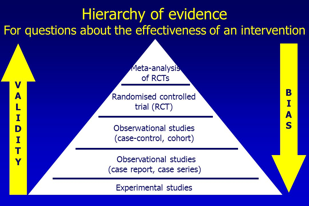 VALIDITYVALIDITY BIASBIAS Meta-analysis of RCTs Randomised controlled trial (RCT) Obserwational studies (case-control, cohort) Observational studies (case report, case series) Experimental studies Hierarchy of evidence For questions about the effectiveness of an intervention