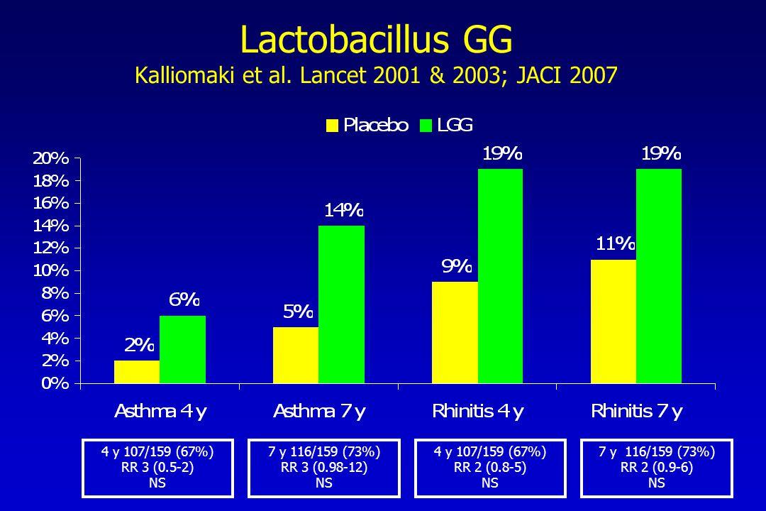 7 y 116/159 (73%) RR 3 (0.98-12) NS 4 y 107/159 (67%) RR 2 (0.8-5) NS 7 y 116/159 (73%) RR 2 (0.9-6) NS 4 y 107/159 (67%) RR 3 (0.5-2) NS Lactobacillus GG Kalliomaki et al.