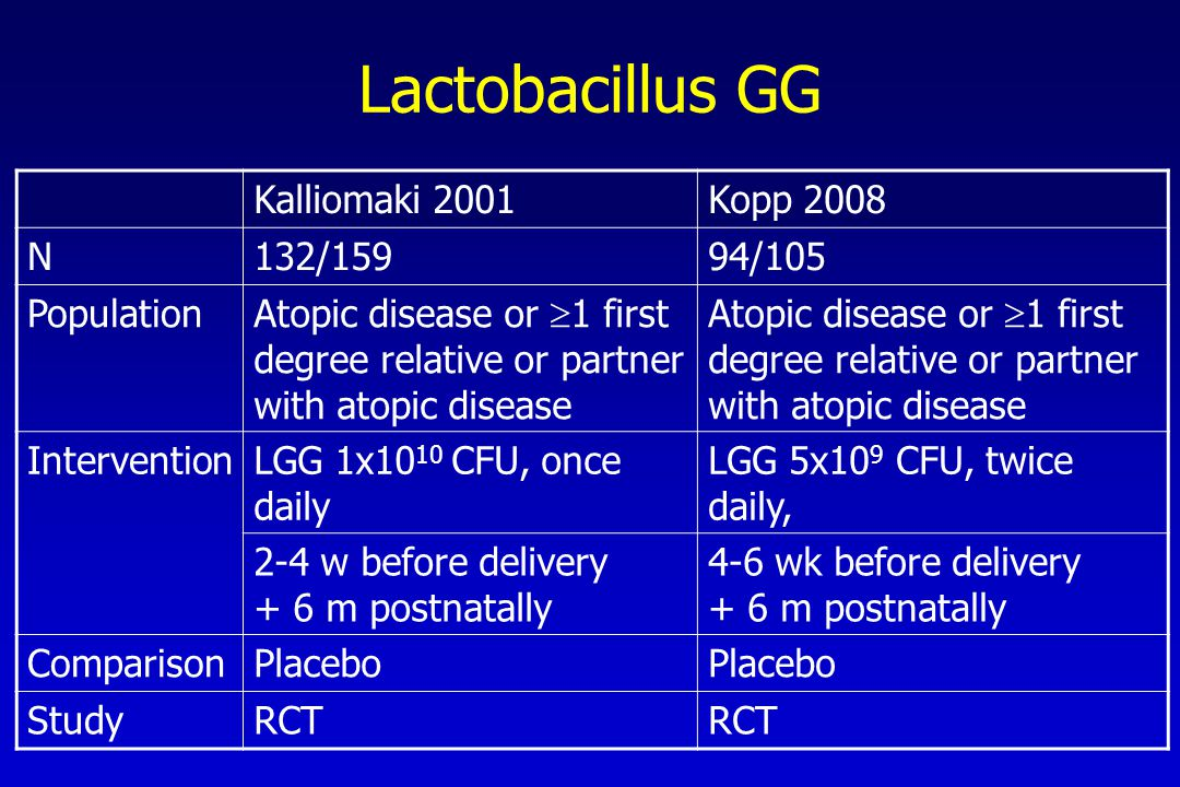 Lactobacillus GG Kalliomaki 2001Kopp 2008 N132/15994/105 Population Atopic disease or  1 first degree relative or partner with atopic disease InterventionLGG 1x10 10 CFU, once daily LGG 5x10 9 CFU, twice daily, 2-4 w before delivery + 6 m postnatally 4-6 wk before delivery + 6 m postnatally ComparisonPlacebo StudyRCT