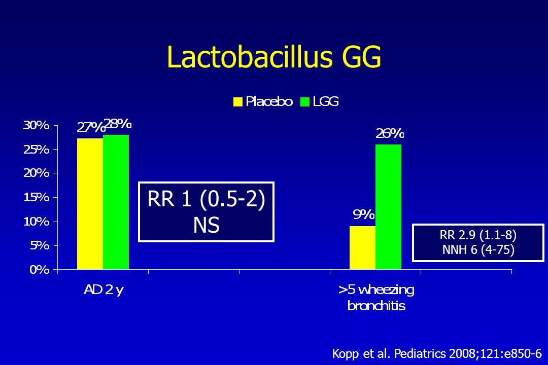 RR 1 (0.5-2) NS RR 2.9 (1.1-8) NNH 6 (4-75) Kopp et al. Pediatrics 2008;121:e850-6 Lactobacillus GG