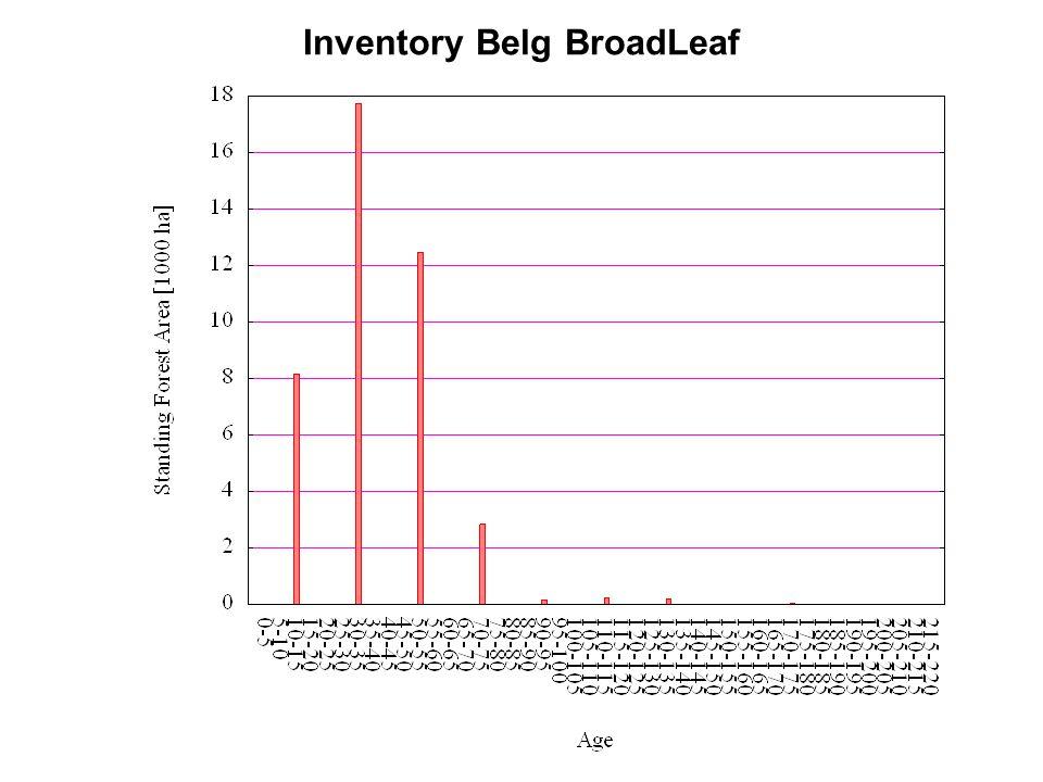 Inventory Belg BroadLeaf