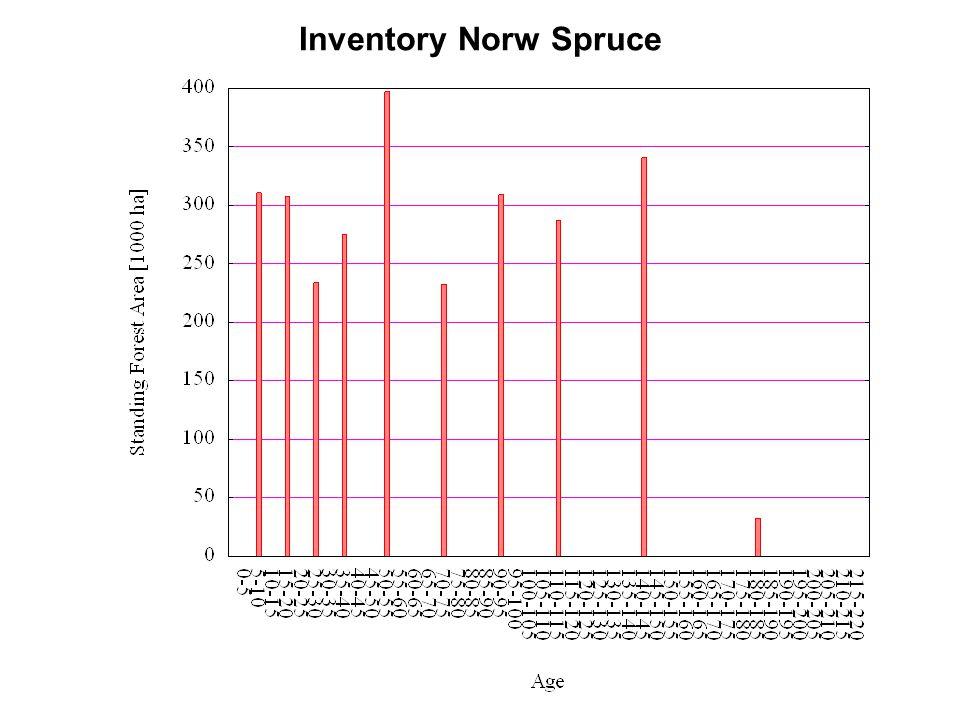 Inventory Norw Spruce