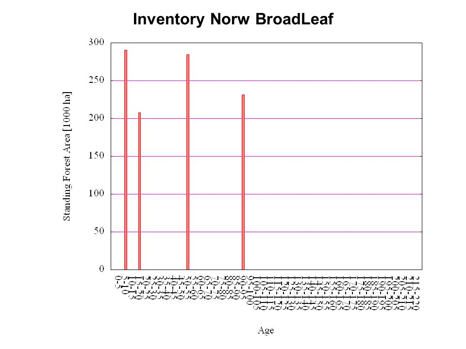 Inventory Norw BroadLeaf