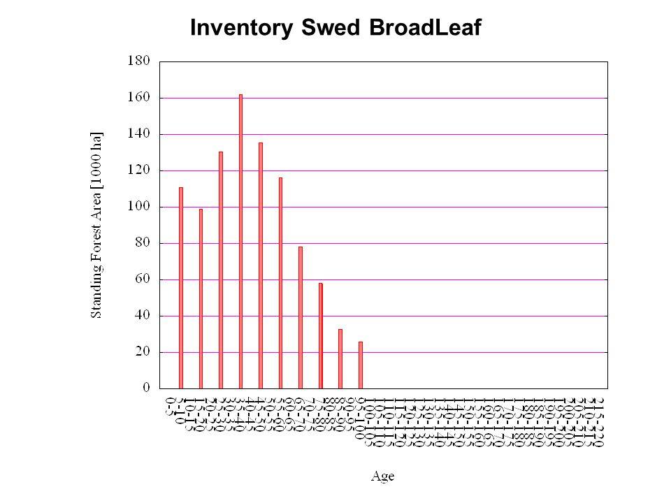 Inventory Swed BroadLeaf