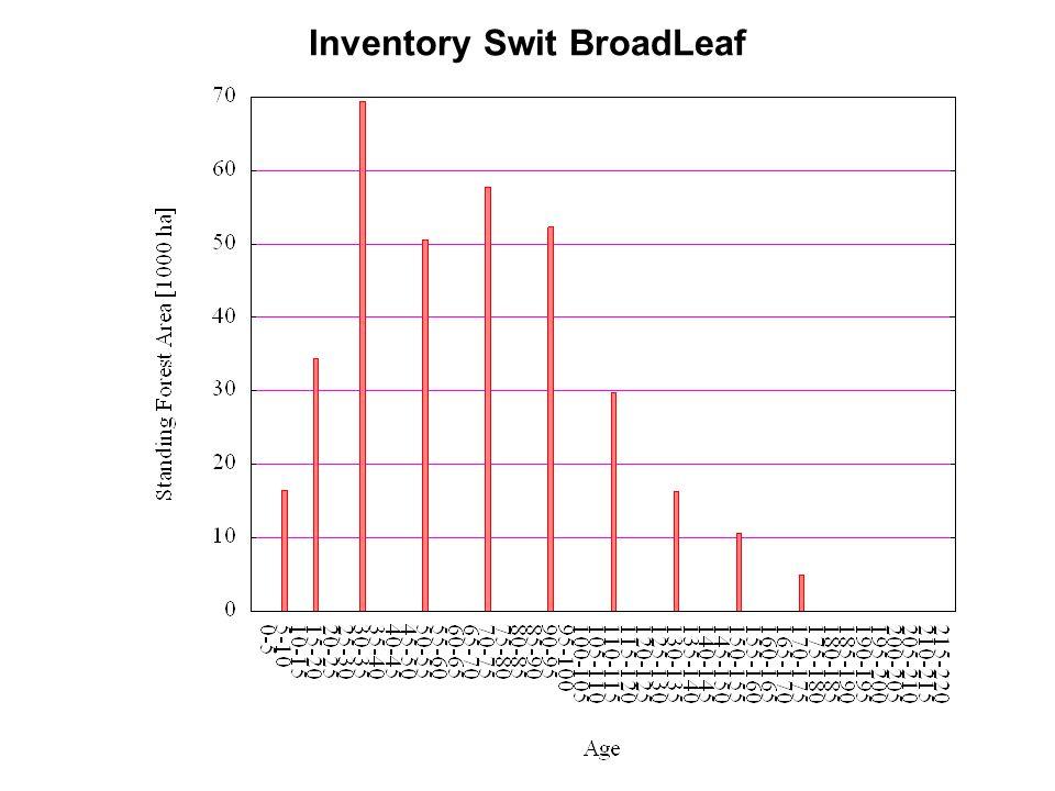 Inventory Swit BroadLeaf