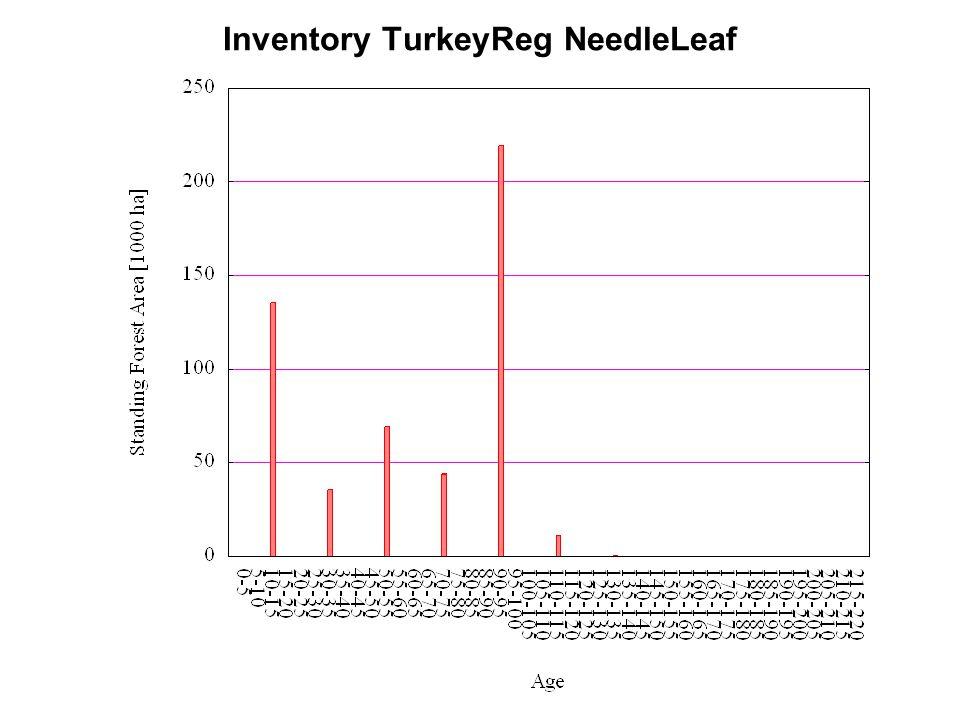 Inventory TurkeyReg NeedleLeaf