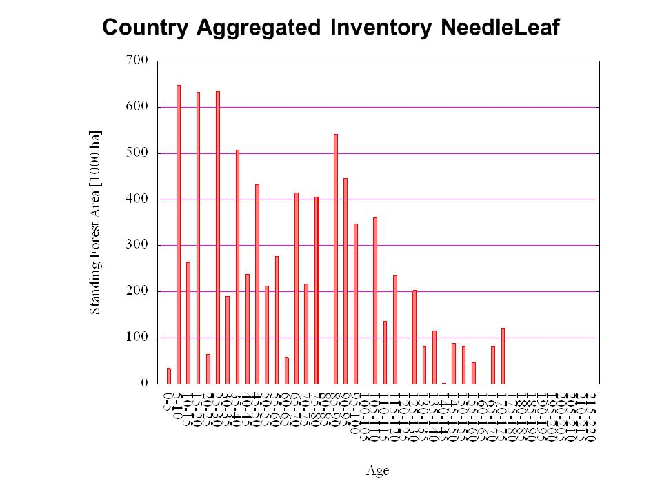 Country Aggregated Inventory NeedleLeaf
