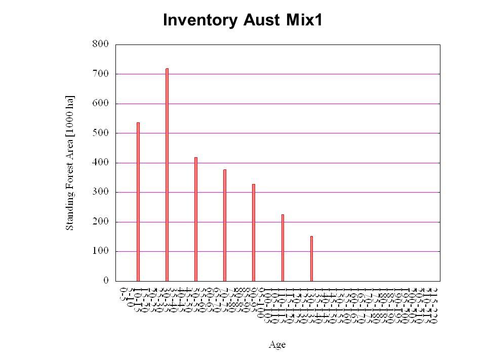 Inventory Aust Mix1