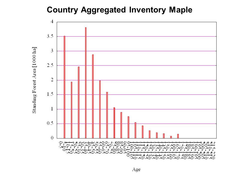 Country Aggregated Inventory Maple
